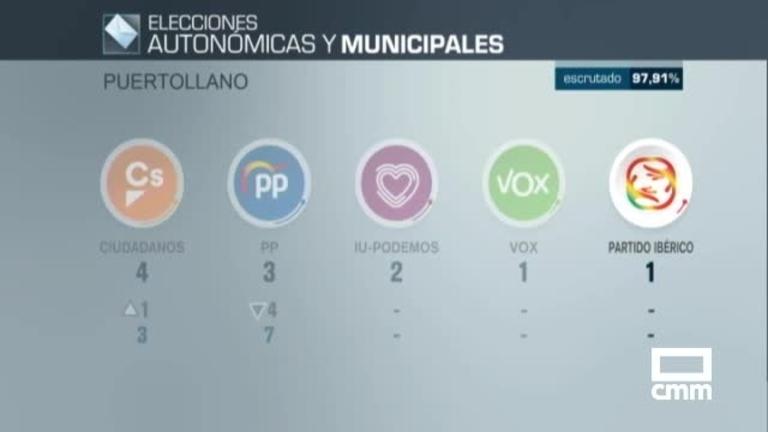 El PSOE, la lista más votada en Puertollano, obtiene diez concejales