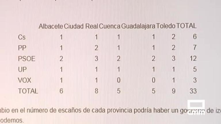 La distribución de escaños por provincias condicionará el resultado electoral en CLM