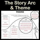 The Story Arc & Finding a Theme