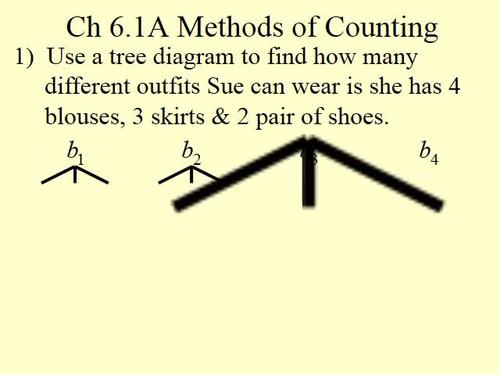 Methods of Counting
