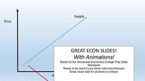 Supply and Demand, Monetary Policy, & More! - Economics Animated Slides