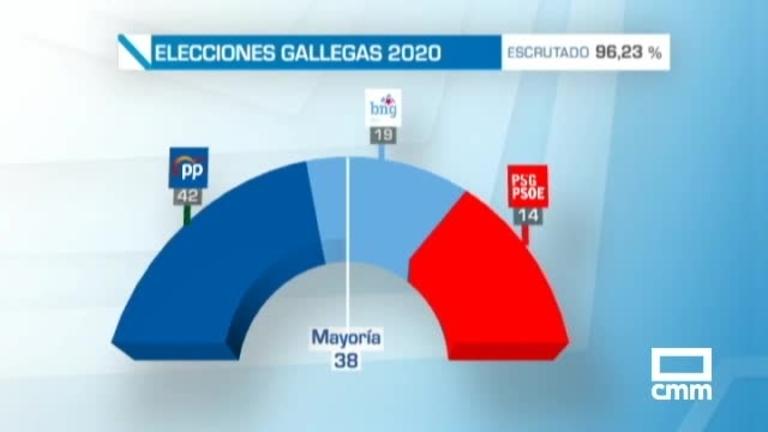 Elecciones Galicia: Feijoo revalida su mayoría absoluta y BNG, segunda fuerza