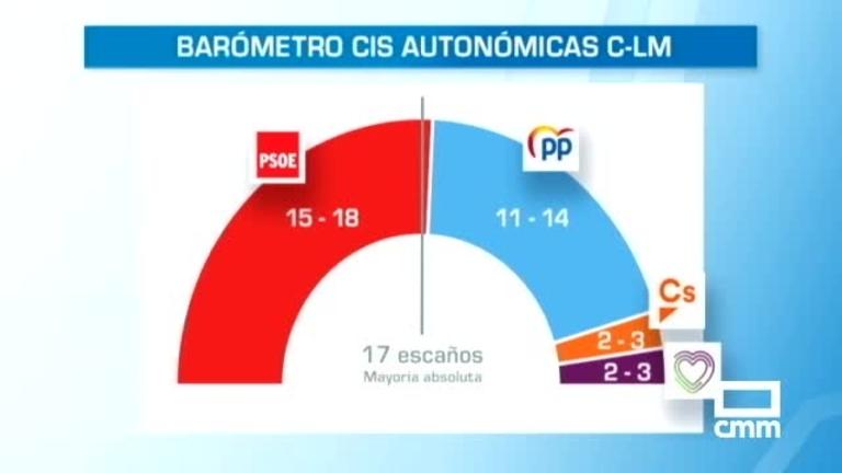 El PSOE ganaría las elecciones en Castilla-La Mancha con entre 15 y 18 escaños, según el CIS