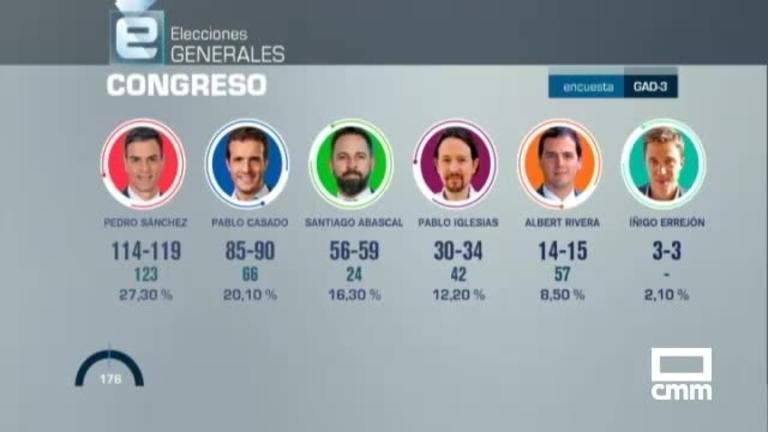 Encuesta de GAD3 para CMM: El PSOE ganaría las elecciones con el 27,3% de los votos