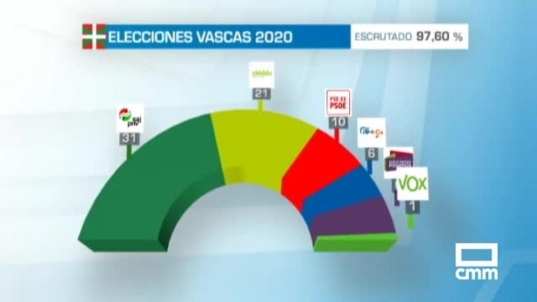 Elecciones País Vasco: PNV gana las elecciones y EH Bildu consolida su segunda posición